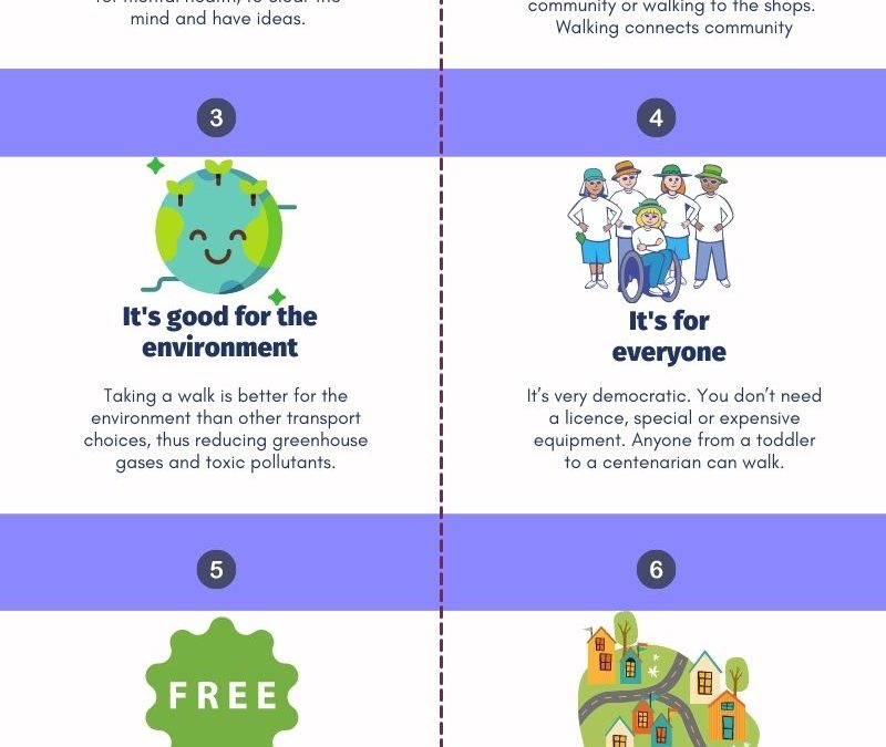 Draft infographic: Why Walking is important